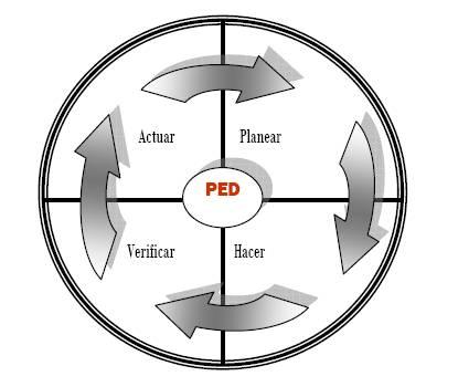 """Rueda de Deming"""" para la mejora de procesos aplicada al proceso de Evaluación del Desempeño"""
