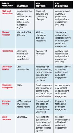 Uso de la inteligencia colectiva para la toma de decisiones, en MIT Sloan Management Review