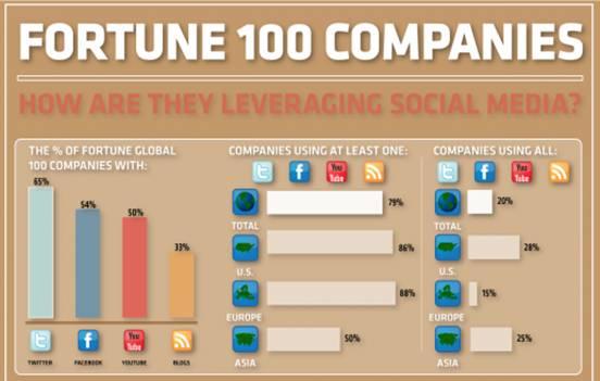 Cómo las 100 compañías más grandes utilizan las herramientas sociales