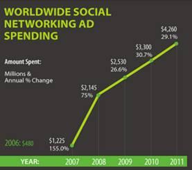 Inversión a nivel mundial en publicidad en redes sociales 2009-2011