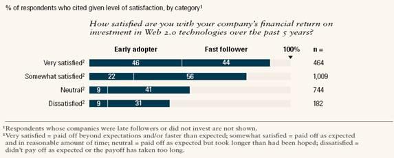 Perspectivas sobre la satisfacción de los adoptantes de tecnologías 2.0, de McKinsey & Co
