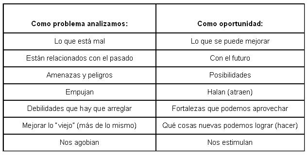 Análisis como problema y como oportunidad