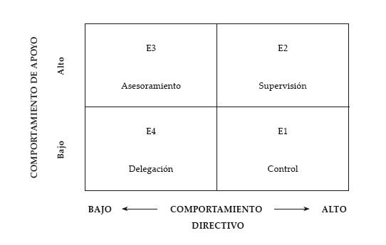 estilos de liderazgo situacional