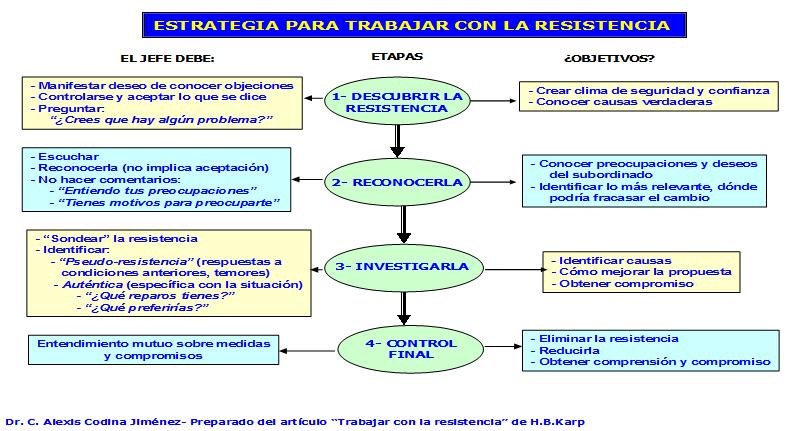 estrategia-para-trabajar-con-la-resistencia-al-cambio