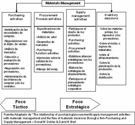 Éste a material management y éste a supply chain management