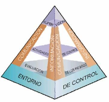 los cinco elementos que deben actuar en forma conjunta para que se pueda generar un efectivo control interno en las empresas