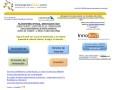 Innovacion7x24.com :: Plataforma de intercambio de ideas - gestión de la innovación, creatividad y emprendimiento.